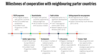 History of cooperation