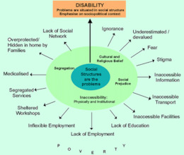Social Model of Disability as Youth Work Tool for Inclusion